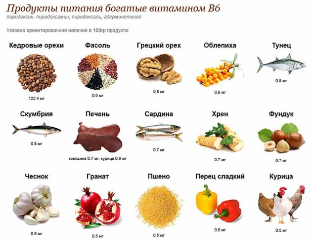 Продукты - источники витамина B6