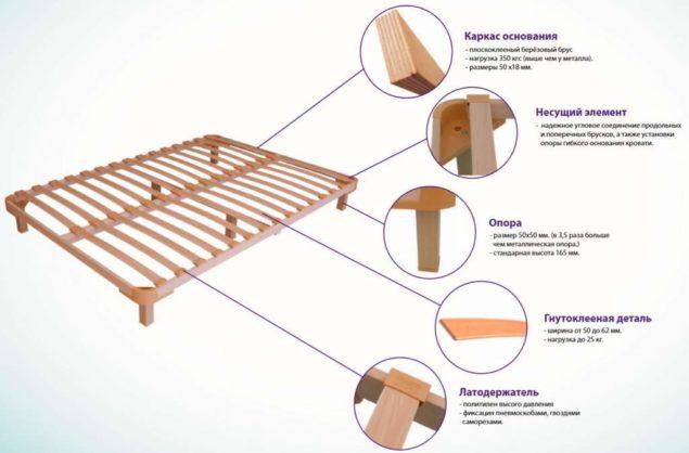 Конструкция ортопедической подставки под матрас